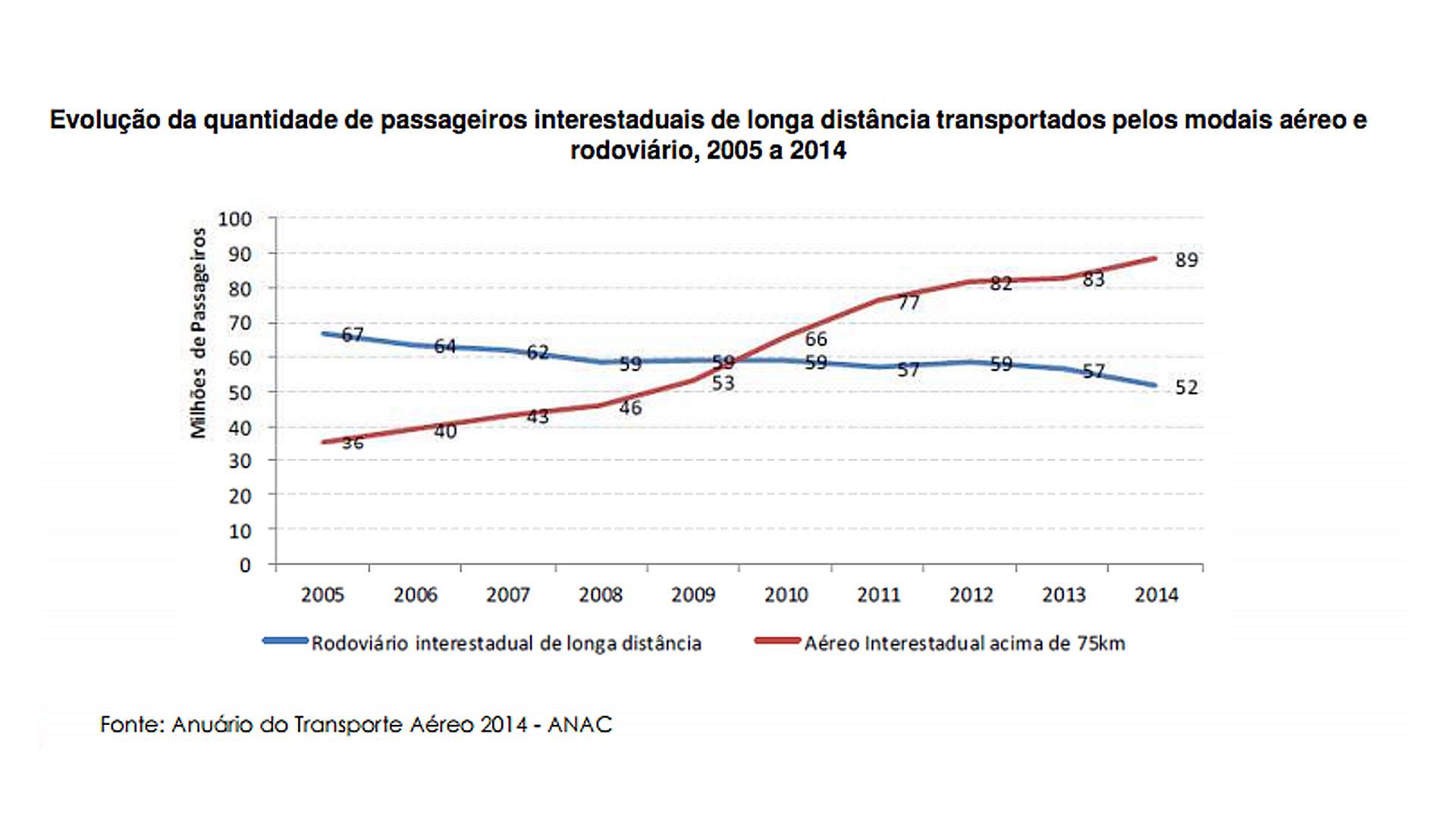 grafico_01_anuario_do_transporte_aereo_2014-anac_blogdecoleseufuturo