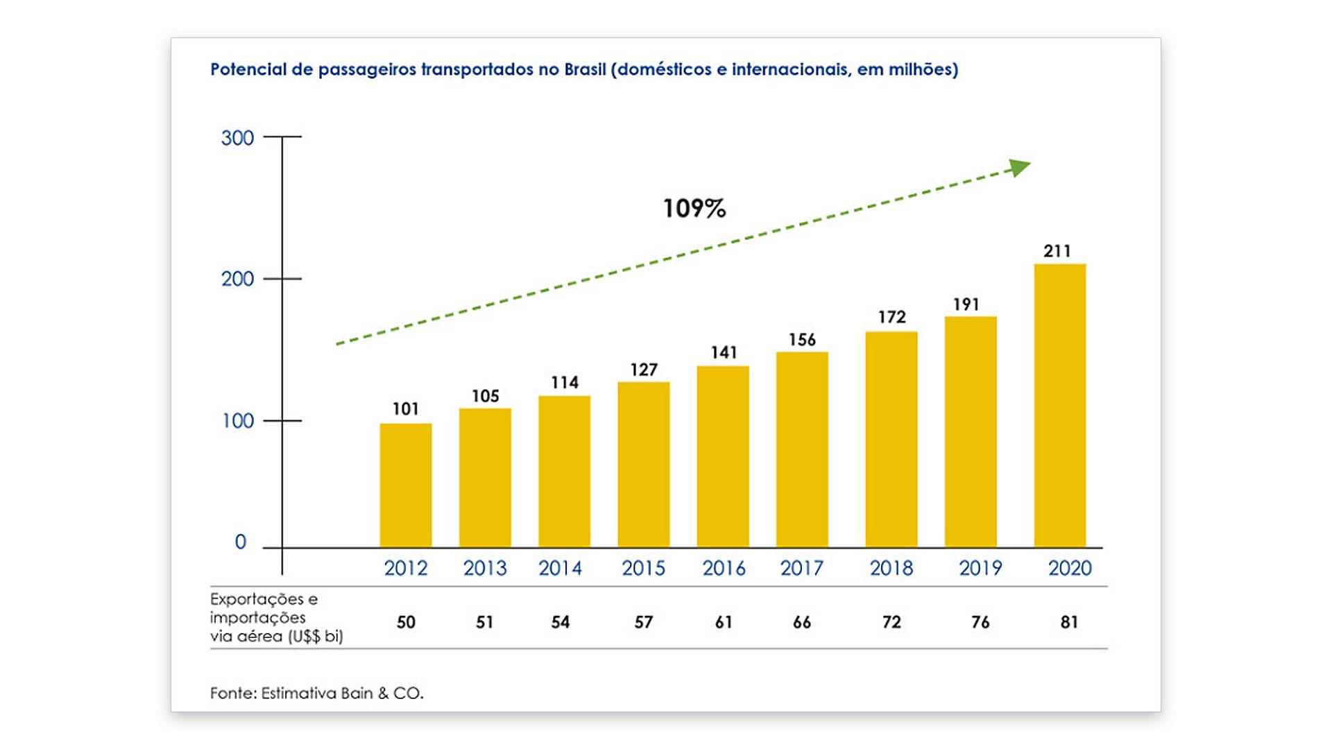 grafico_02_estimativa_bain_e_co_blogdecoleseufuturo