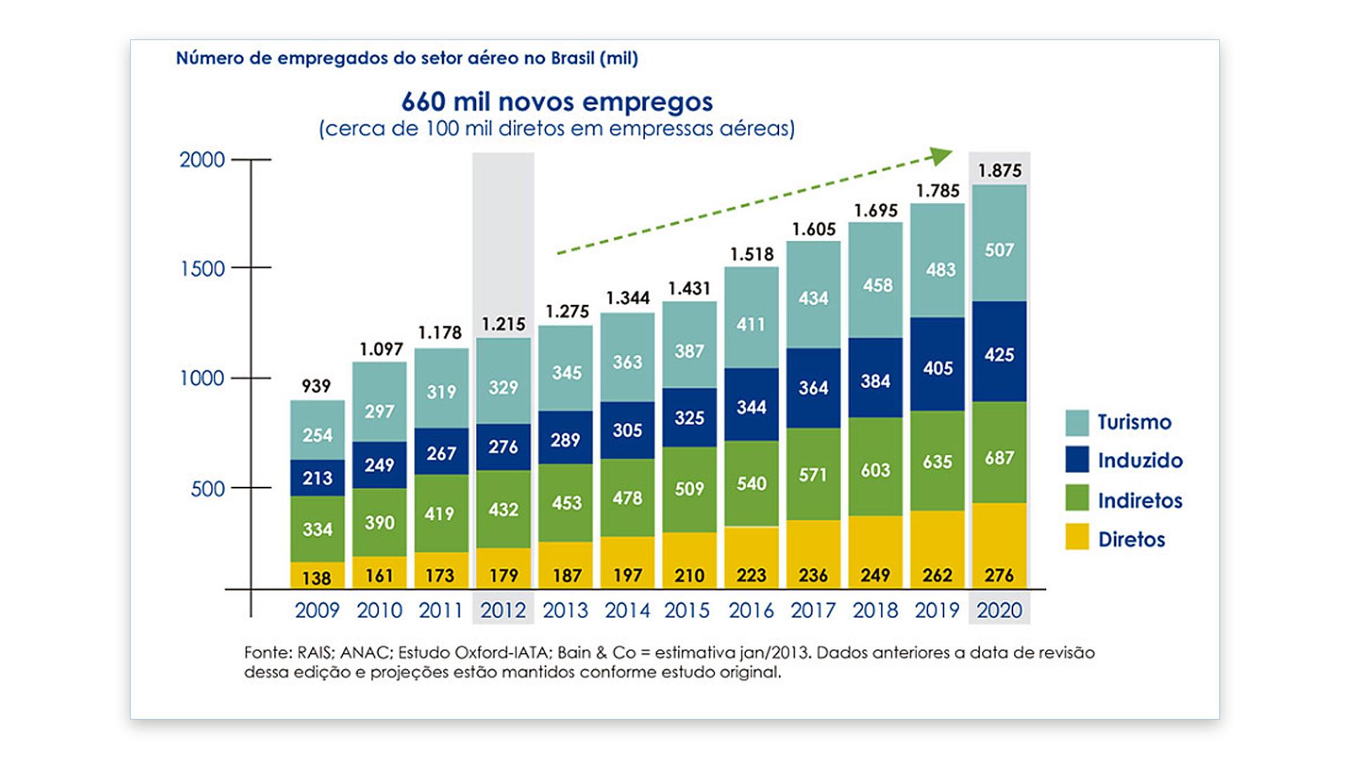 grafico_03oportunidades_emprego_aviacao_blogdecoleseufuturo