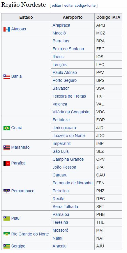 Siglas dos aeroportos do Brasil região nordeste