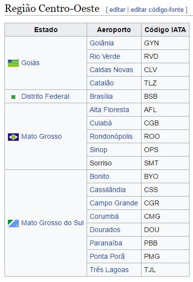 sigla_dos_aeroportos_do_brasil_wikipedia_blog_decole_seu_futuro_01