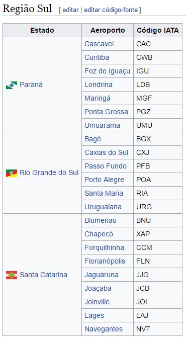 sigla_dos_aeroportos_do_brasil_wikipedia_blog_decole_seu_futuro_05
