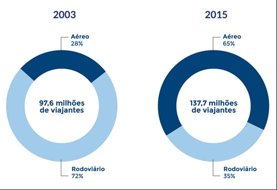 aumento-preferência-brasileiro-pelo-aviao-decole-seu-futuro