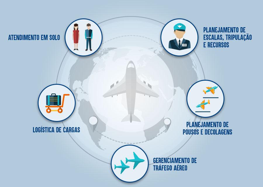 Resultado de imagem para imagem de Profissionais do setor aéreo